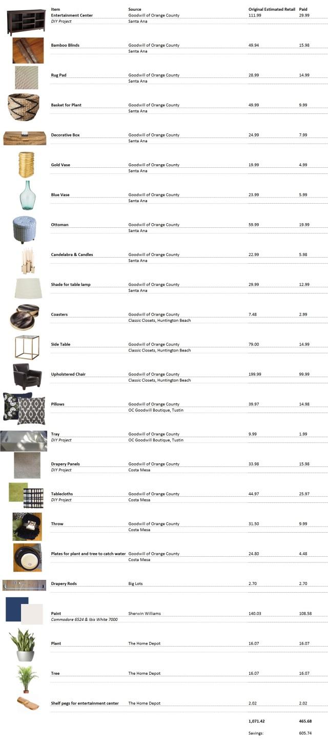 TV Makeover Shopping Budget